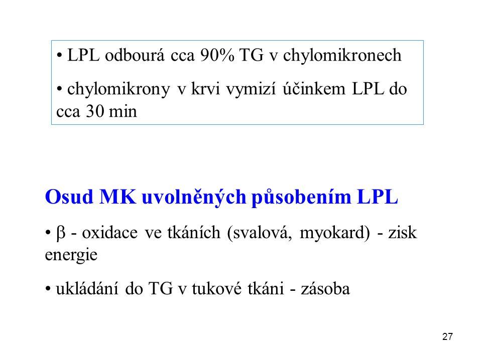 27 LPL odbourá cca 90% TG v chylomikronech chylomikrony v krvi vymizí účinkem LPL do cca 30 min Osud MK uvolněných působením LPL  - oxidace ve tkáníc