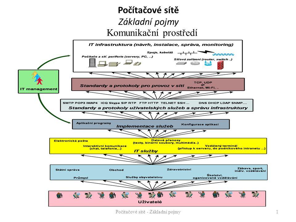 Počítačové sítě Základní pojmy Signál - časová funkce fyzikální veličiny - generovaná vysílačem a přijímaná přijímačem Signál periodický (opakovaný průběh v časové periodě) signál analogový signál diskrétní Signál neperiodický signál analogový signál diskrétní Médium – fyzikální prostředí umožňující vedení signálu (vodiče) šíření signálů (volný prostor) Počítačové sítě - Základní pojmy22