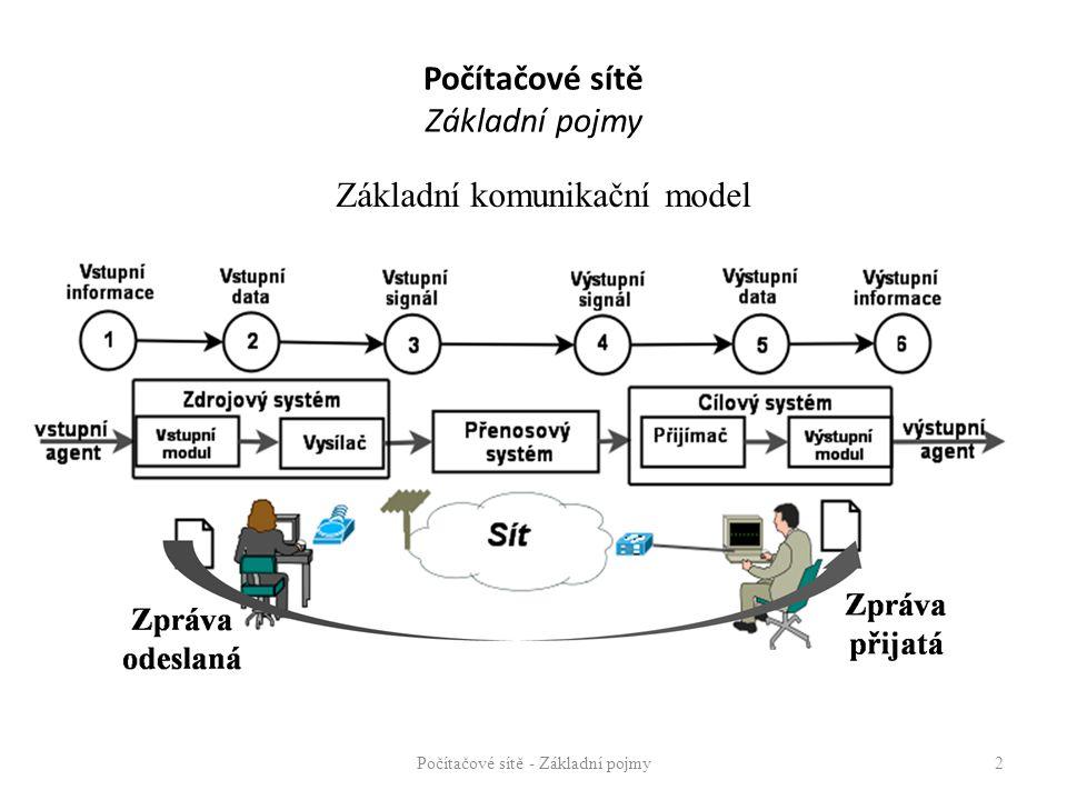 Základní složky komunikačního modelu: Zdrojový systém o Původce informace o Počítač (v počítačové síti) Cílový systém o Příjemce informace o Počítač (v počítačové síti) Distribuční systém o Prostředí umožňující přenos informace o Počítačová síť Počítačové sítě - Základní pojmy3 Počítačové sítě Základní pojmy