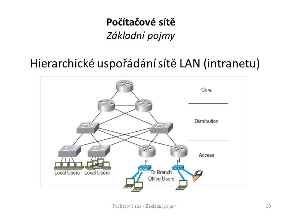 Hierarchické uspořádání sítě LAN (intranetu) Počítačové sítě - Základní pojmy20 Počítačové sítě Základní pojmy