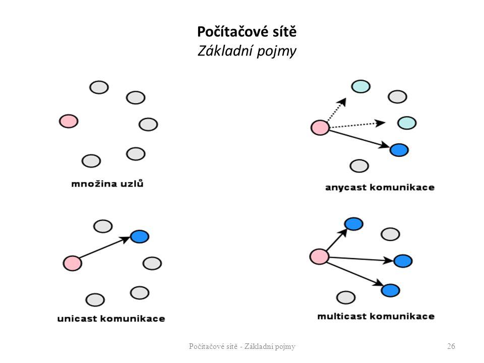 Počítačové sítě - Základní pojmy26 Počítačové sítě Základní pojmy