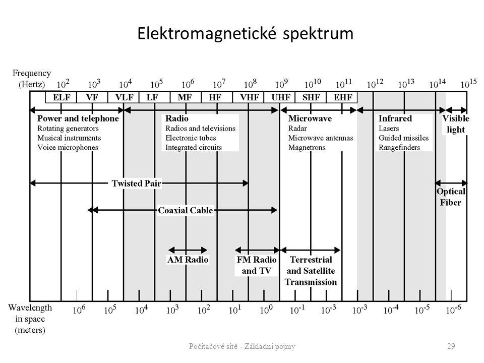 Elektromagnetické spektrum Počítačové sítě - Základní pojmy29