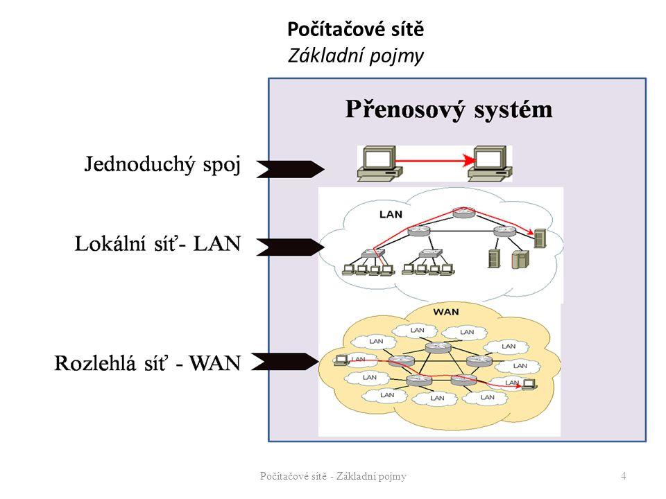 Počítačové sítě Základní pojmy Síť (network) – Komunikační síť, přenosová síť – propojovací mezilehlá zařízení – komunikační kanály - koncová zařízení – Počítačová síť – hostitelské počítače (hosts) – servery, klientské počítače ( osobní počítače, pracovní stanice, terminály) – Komunikační kanál – soubor prostředků umožňujících přenos informace (vysílač/přijímač + přenosové médium) – Spoj – řízený komunikační kanál Počítačové sítě - Základní pojmy 5 Komunikační kanál fyzický vs.