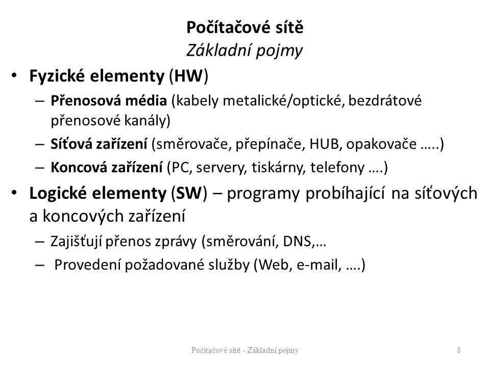 Počítačové sítě Základní pojmy Fyzické elementy (HW) – Přenosová média (kabely metalické/optické, bezdrátové přenosové kanály) – Síťová zařízení (směr