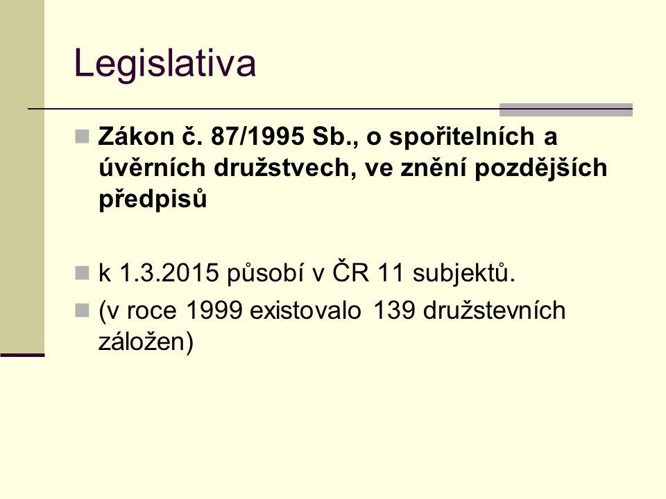 Legislativa Zákon č. 87/1995 Sb., o spořitelních a úvěrních družstvech, ve znění pozdějších předpisů k 1.3.2015 působí v ČR 11 subjektů. (v roce 1999