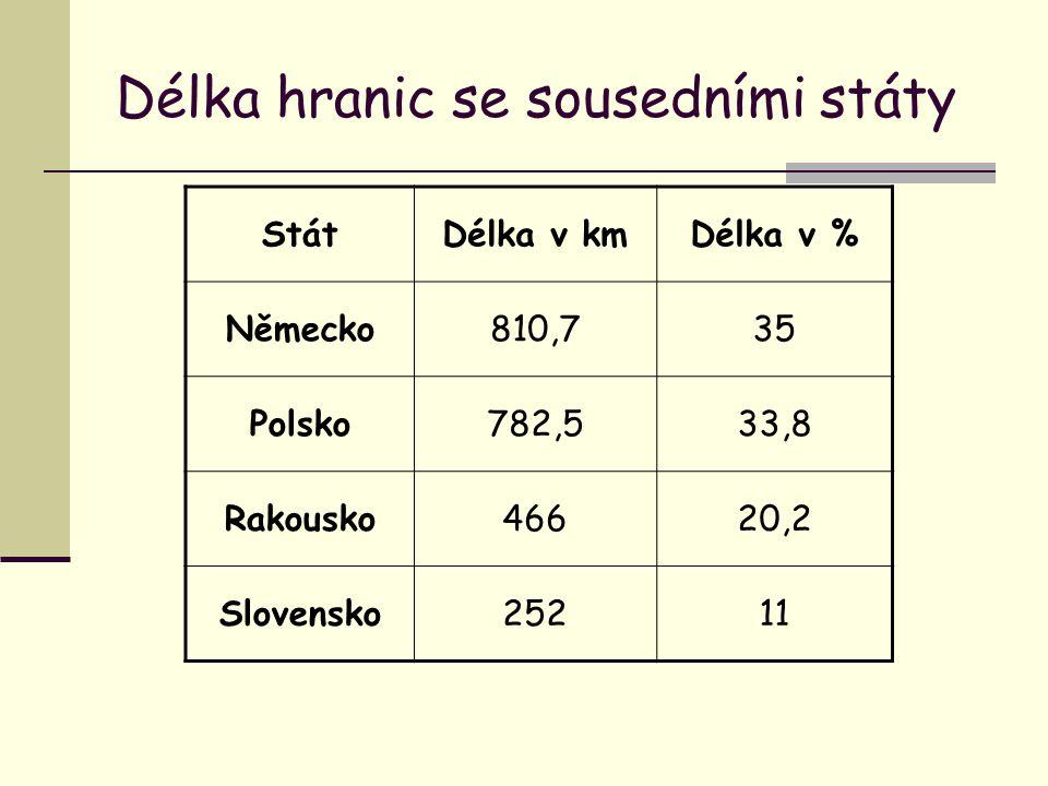 Délka hranic se sousedními státy StátDélka v kmDélka v % Německo810,735 Polsko782,533,8 Rakousko46620,2 Slovensko25211