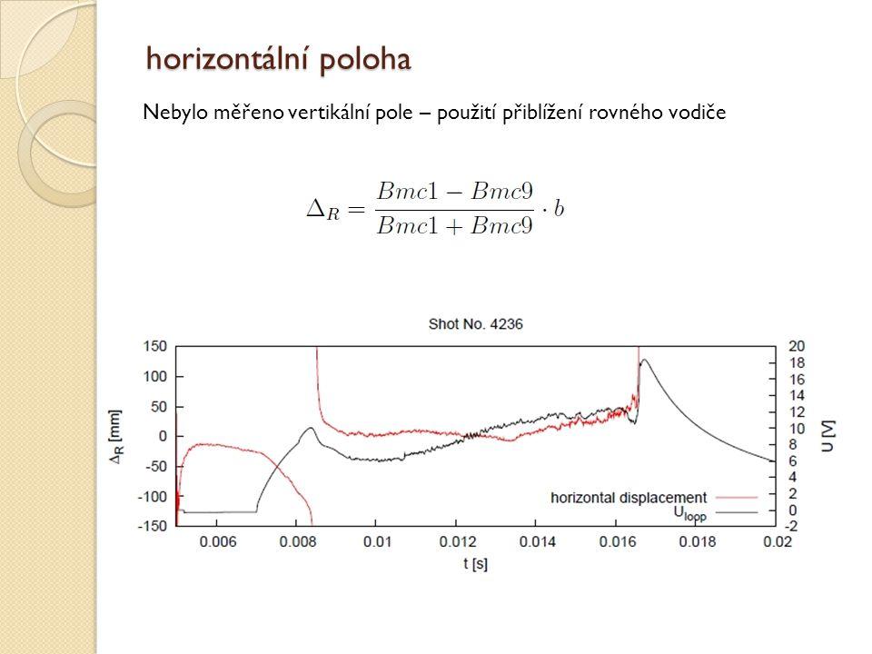 horizontální poloha Nebylo měřeno vertikální pole – použití přiblížení rovného vodiče