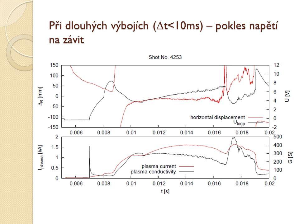 Při dlouhých výbojích ( Δ t<10ms) – pokles napětí na závit