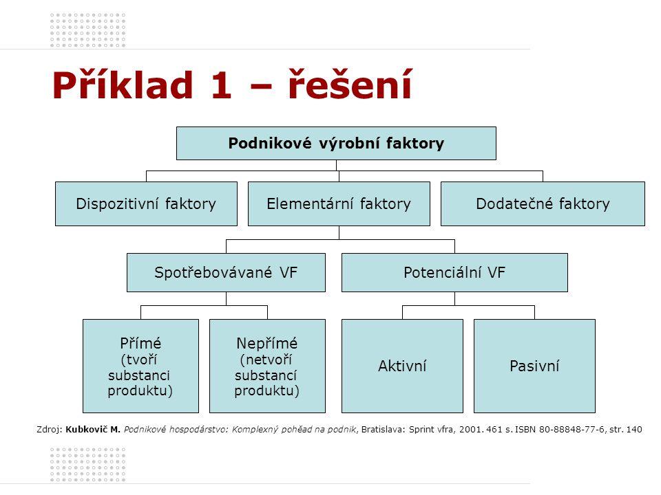 Příklad 1 – řešení Podnikové výrobní faktory Dispozitivní faktoryElementární faktoryDodatečné faktory Spotřebovávané VFPotenciální VF Přímé (tvoří sub