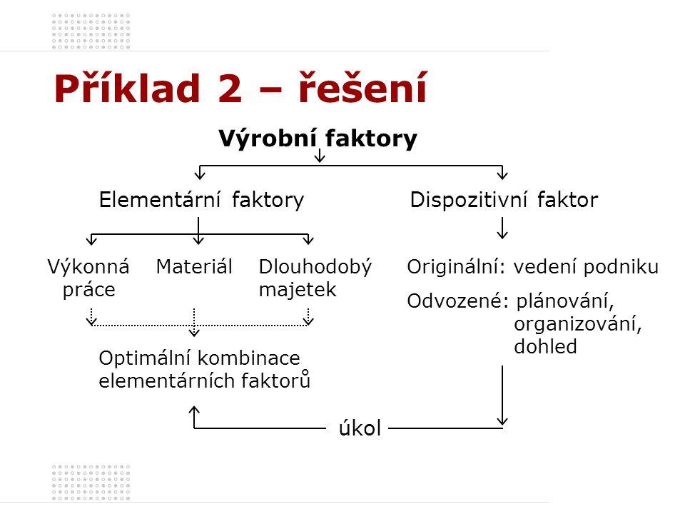 Příklad 2 – řešení Elementární faktory Dispozitivní faktor Výrobní faktory Výkonná práce MateriálDlouhodobý majetek úkol Originální: vedení podniku Od