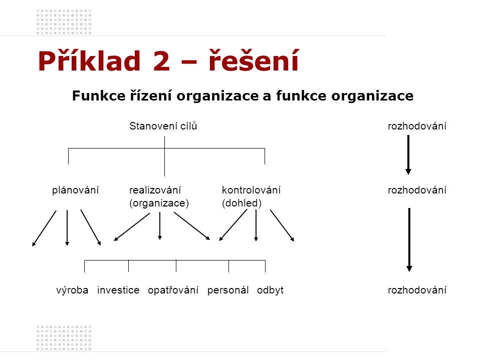 Příklad 2 – řešení Funkce řízení organizace a funkce organizace Stanovení cílů rozhodování plánování realizování kontrolovánírozhodování (organizace)(