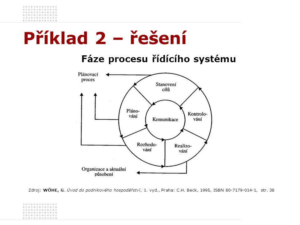 Příklad 2 – řešení Fáze procesu řídícího systému Zdroj: WÖHE, G. Úvod do podnikového hospodářství, 1. vyd., Praha: C.H. Beck, 1995, ISBN 80-7179-014-1