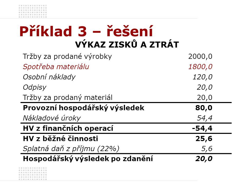 VÝKAZ ZISKŮ A ZTRÁT Tržby za prodané výrobky2000,0 Spotřeba materiálu1800,0 Osobní náklady120,0 Odpisy20,0 Tržby za prodaný materiál20,0 Provozní hosp