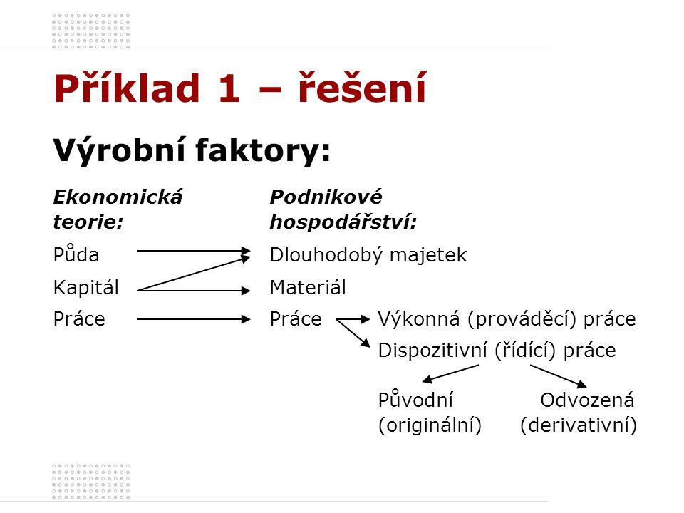 Příklad 1 – řešení Elementární faktory Dispozitivní faktor Výrobní faktory Výkonná práce MateriálDlouhodobý majetek úkol Originální: vedení podniku Odvozené: plánování, organizování, dohled Optimální kombinace elementárních faktorů
