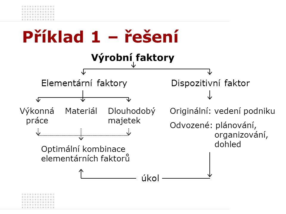 Příklad 1 – řešení Podnikové výrobní faktory Dispozitivní faktoryElementární faktoryDodatečné faktory Spotřebovávané VFPotenciální VF Přímé (tvoří substanci produktu) Nepřímé (netvoří substancí produktu) AktivníPasivní Zdroj: Kubkovič M.
