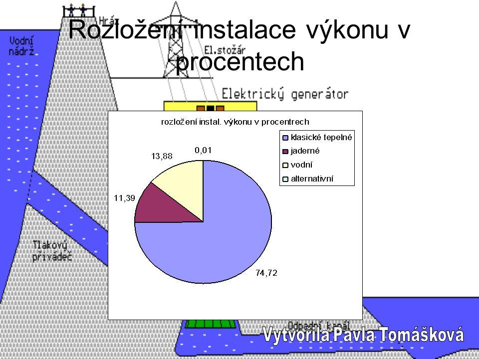 Rozložení instalace výkonu v procentech