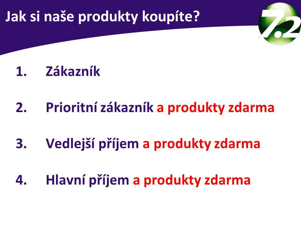 1.Zákazník 2.Prioritní zákazník a produkty zdarma 3.Vedlejší příjem a produkty zdarma 4.Hlavní příjem a produkty zdarma 3 skupiny lidí Jak si naše produkty koupíte