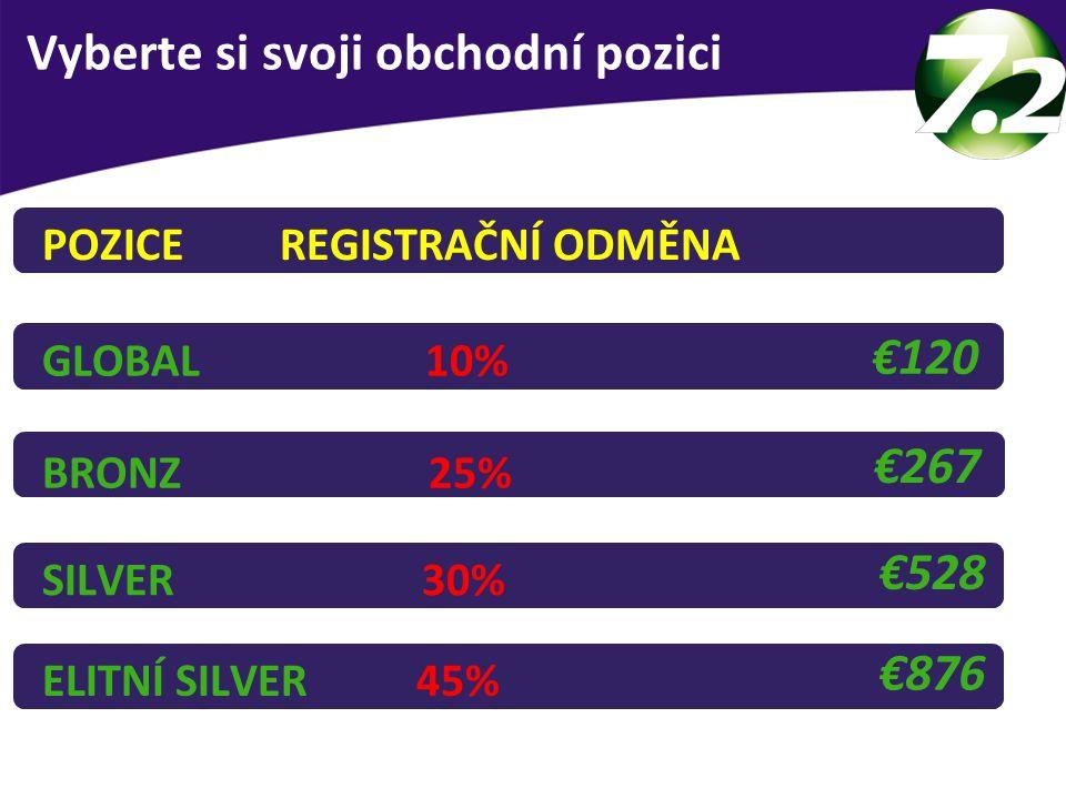 BRONZ 25% €267 SILVER 30% €528 GLOBAL 10% €120 MOŽNOSTI REGISTRACE ELITNÍ SILVER 45% €876 Vyberte si svoji obchodní pozici POZICE REGISTRAČNÍ ODMĚNA