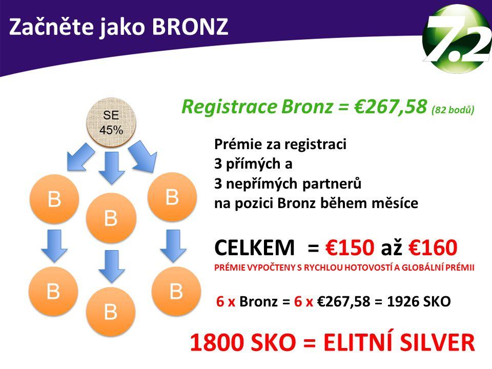 JAK BUDOVAT OBCHOD - BRONZ 1800 SKO = ELITNÍ SILVER Registrace Bronz = €267,58 (82 bodů) Prémie za registraci 3 přímých a 3 nepřímých partnerů na pozici Bronz během měsíce CELKEM = €150 až €160 PRÉMIE VYPOČTENY S RYCHLOU HOTOVOSTÍ A GLOBÁLNÍ PRÉMII 6 x Bronz = 6 x €267,58 = 1926 SKO Příklad B 25% B 25% B B B B B B B B B B B B SE 45% SE 45% Začněte jako BRONZ