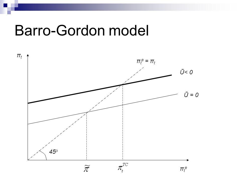 Barro-Gordon model πtπt πteπte Ũ = 0 Ũ< 0 45 o π t e = π t