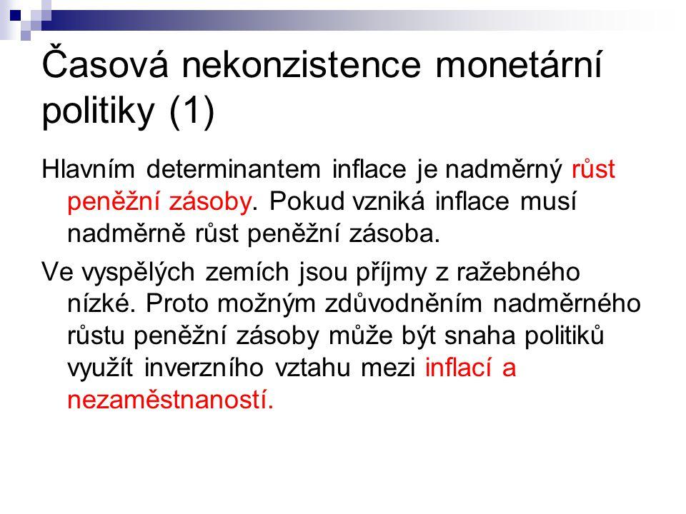 Časová nekonzistence monetární politiky (1) Hlavním determinantem inflace je nadměrný růst peněžní zásoby. Pokud vzniká inflace musí nadměrně růst pen