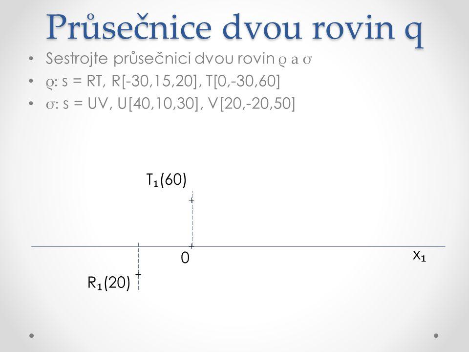 Průsečnice dvou rovin q Sestrojte průsečnici dvou rovin ρ a σ ρ: s = RT, R[-30,15,20], T[0,-30,60] σ: s = UV, U[40,10,30], V[20,-20,50] x₁x₁ R ₁ (20) U ₁ (30) + + + T ₁ (60) + 0