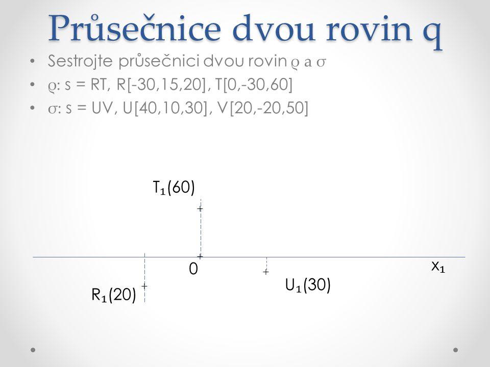 Průsečnice dvou rovin q Sestrojte průsečnici dvou rovin ρ a σ ρ: s = RT, R[-30,15,20], T[0,-30,60] σ: s = UV, U[40,10,30], V[20,-20,50] x₁x₁ R ₁ (20) U ₁ (30) V ₁ (50) + + + + T ₁ (60) + 0