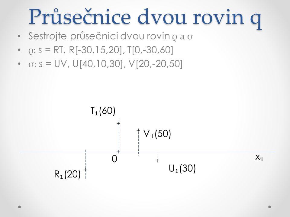 Průsečnice dvou rovin q Sestrojte průsečnici dvou rovin ρ a σ ρ: s = RT, R[-30,15,20], T[0,-30,60] σ: s = UV, U[40,10,30], V[20,-20,50] x₁x₁ R ₁ (20) U ₁ (30) V ₁ (50) ρ s₁s₁ + + + + T ₁ (60) + 0