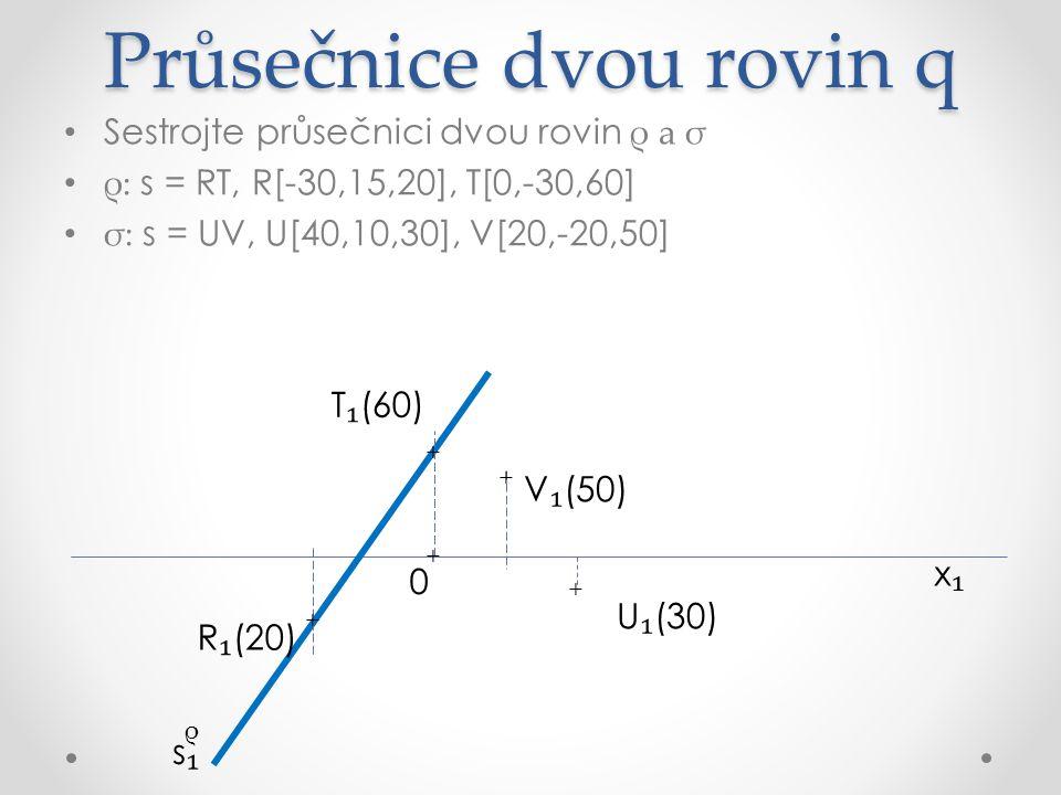 Průsečnice dvou rovin q Sestrojte průsečnici dvou rovin ρ a σ ρ: s = RT, R[-30,15,20], T[0,-30,60] σ: s = UV, U[40,10,30], V[20,-20,50] x₁x₁ R ₁ (20) U ₁ (30) V ₁ (50) σ ρ s₁s₁ s₁s₁ + + + + T ₁ (60) + 0