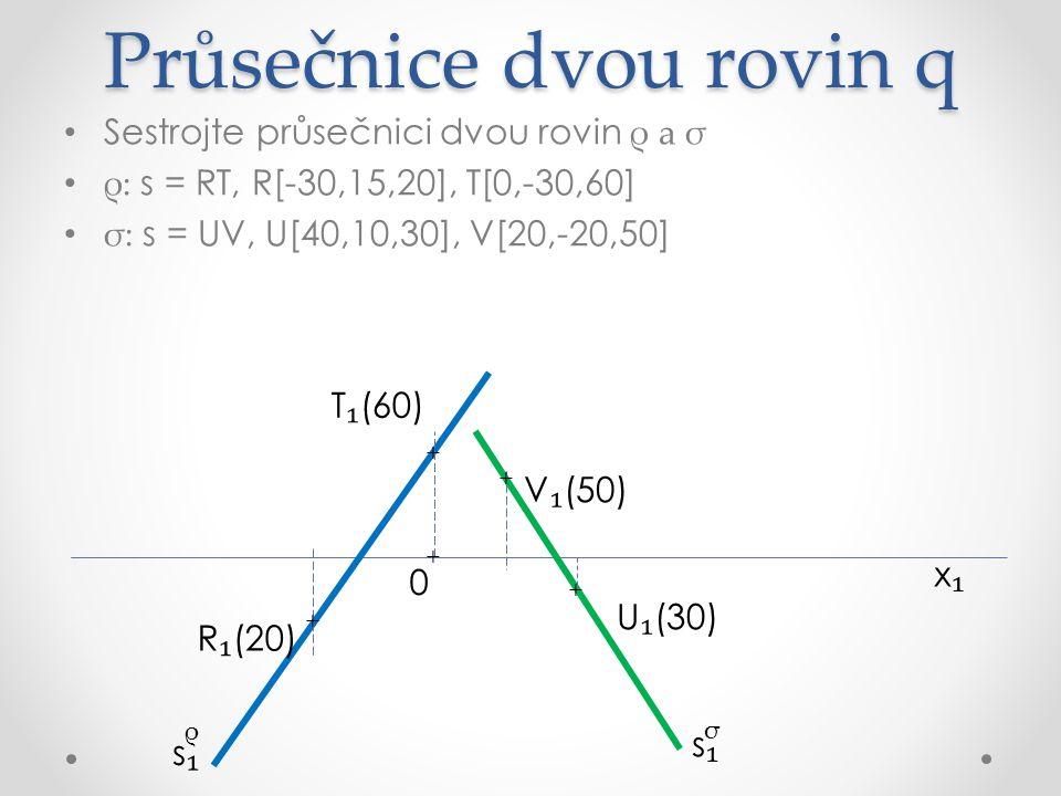 Průsečnice dvou rovin q Sestrojte průsečnici dvou rovin ρ a σ ρ: s = RT, R[-30,15,20], T[0,-30,60] σ: s = UV, U[40,10,30], V[20,-20,50] x₁x₁ R ₁ (20) U ₁ (30) V ₁ (50) σ ρ s₁s₁ s₁s₁ + + + + T ₁ (60) v ₁ (20) ρ + 0