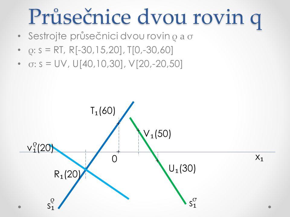 Průsečnice dvou rovin q Sestrojte průsečnici dvou rovin ρ a σ ρ: s = RT, R[-30,15,20], T[0,-30,60] σ: s = UV, U[40,10,30], V[20,-20,50] x₁x₁ R ₁ (20) U ₁ (30) V ₁ (50) σ ρ s₁s₁ s₁s₁ + + + + T ₁ (60) v ₁ (60) ρ v ₁ (20) ρ + 0