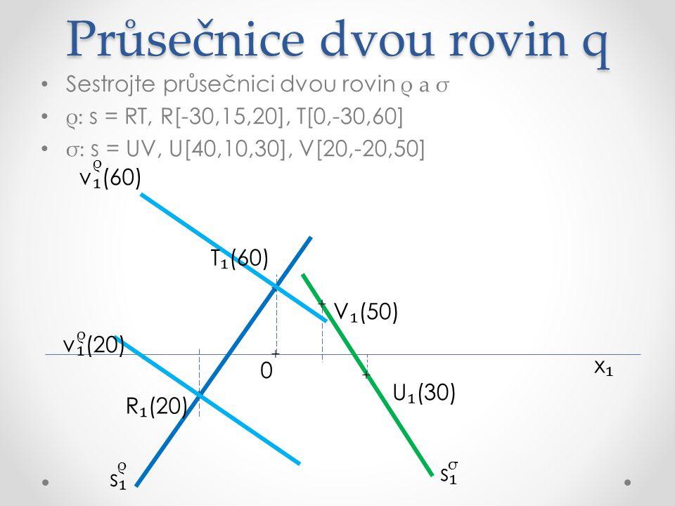 Průsečnice dvou rovin q Sestrojte průsečnici dvou rovin ρ a σ ρ: s = RT, R[-30,15,20], T[0,-30,60] σ: s = UV, U[40,10,30], V[20,-20,50] x₁x₁ R ₁ (20) U ₁ (30) V ₁ (50) σ ρ s₁s₁ s₁s₁ + + + + T ₁ (60) v ₁ (60) ρ v ₁ (20) ρ 20 60 + 0