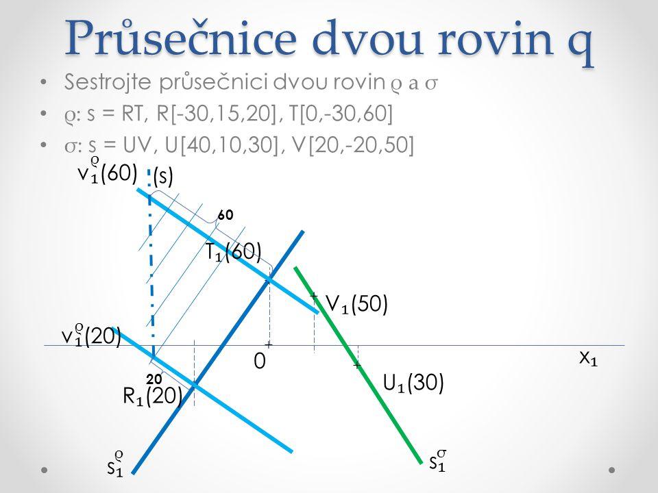 Průsečnice dvou rovin q Sestrojte průsečnici dvou rovin ρ a σ ρ: s = RT, R[-30,15,20], T[0,-30,60] σ: s = UV, U[40,10,30], V[20,-20,50] x₁x₁ R ₁ (20) U ₁ (30) V ₁ (50) v ₁ (30) σ ρ ρ s₁s₁ s₁s₁ + + + + T ₁ (60) v ₁ (60) ρ v ₁ (20) ρ 20 60 (s) + 0