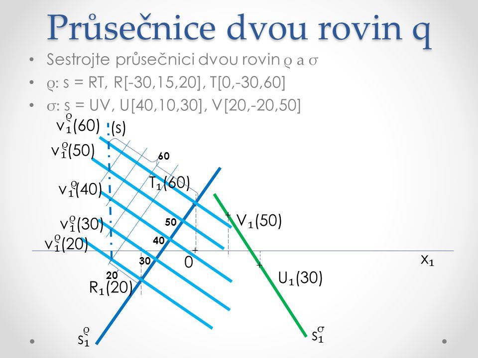 Průsečnice dvou rovin q Sestrojte průsečnici dvou rovin ρ a σ ρ: s = RT, R[-30,15,20], T[0,-30,60] σ: s = UV, U[40,10,30], V[20,-20,50] x₁x₁ R ₁ (20) U ₁ (30) V ₁ (50) v ₁ (30) v ₁ (40) v ₁ (50) σ ρ ρ ρ ρ σ s₁s₁ s₁s₁ + + + + T ₁ (60) v ₁ (60) ρ v ₁ (20) ρ 30 20 50 40 60 (s) + 0