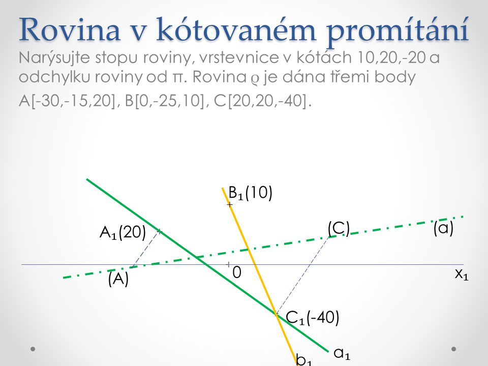 Rovina v kótovaném promítání Narýsujte stopu roviny, vrstevnice v kótách 10,20,-20 a odchylku roviny od π.