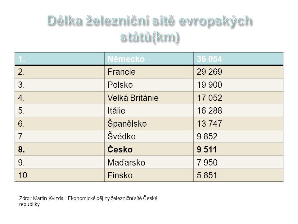 1.Německo36 054 2.Francie29 269 3.Polsko19 900 4.Velká Británie17 052 5.Itálie16 288 6.Španělsko13 747 7.Švédko9 852 8.Česko9 511 9.Maďarsko7 950 10.F