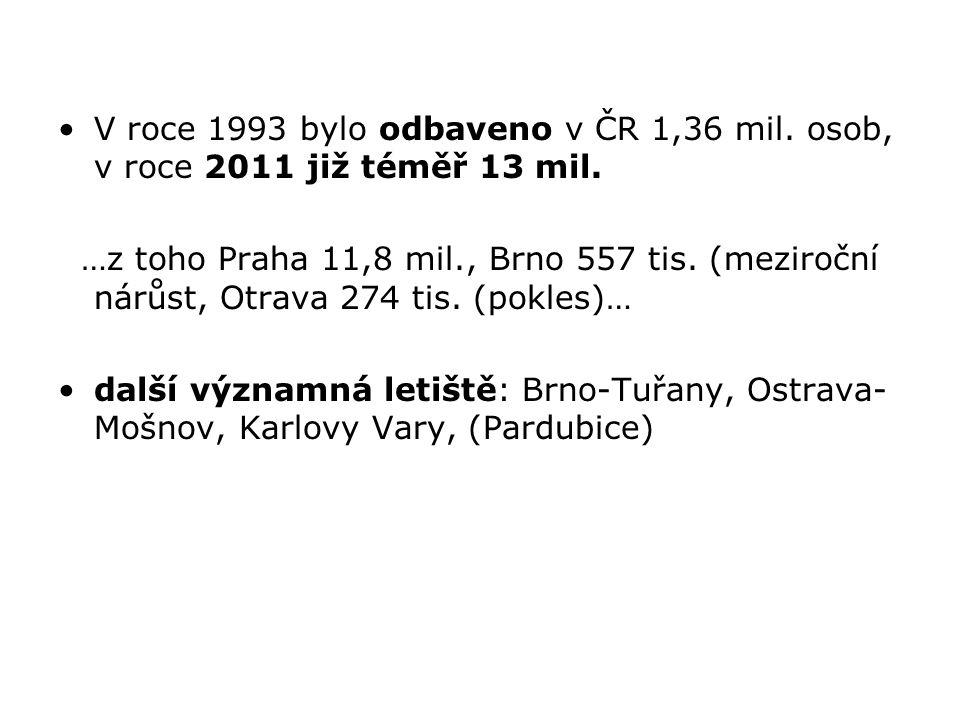 V roce 1993 bylo odbaveno v ČR 1,36 mil. osob, v roce 2011 již téměř 13 mil. …z toho Praha 11,8 mil., Brno 557 tis. (meziroční nárůst, Otrava 274 tis.