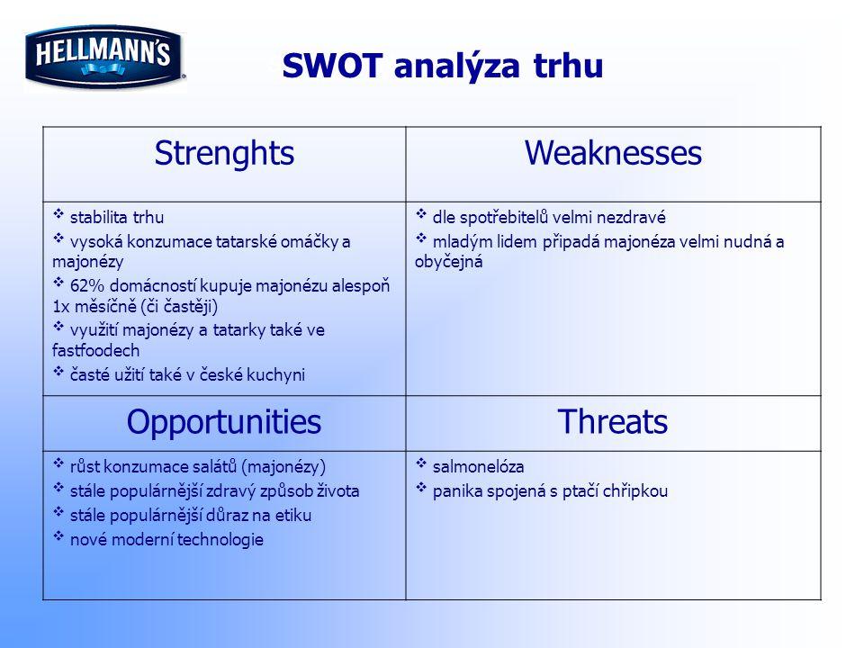 SWOT analýza trhu StrenghtsWeaknesses  stabilita trhu  vysoká konzumace tatarské omáčky a majonézy  62% domácností kupuje majonézu alespoň 1x měsíč