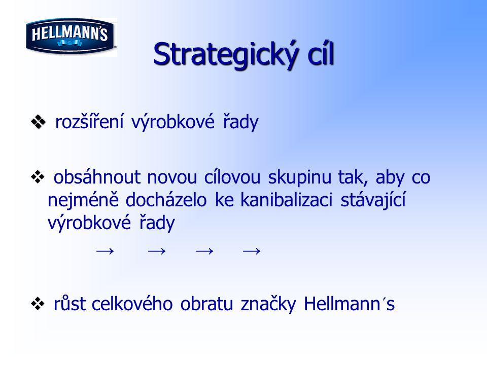 Strategický cíl   rozšíření výrobkové řady   obsáhnout novou cílovou skupinu tak, aby co nejméně docházelo ke kanibalizaci stávající výrobkové řad
