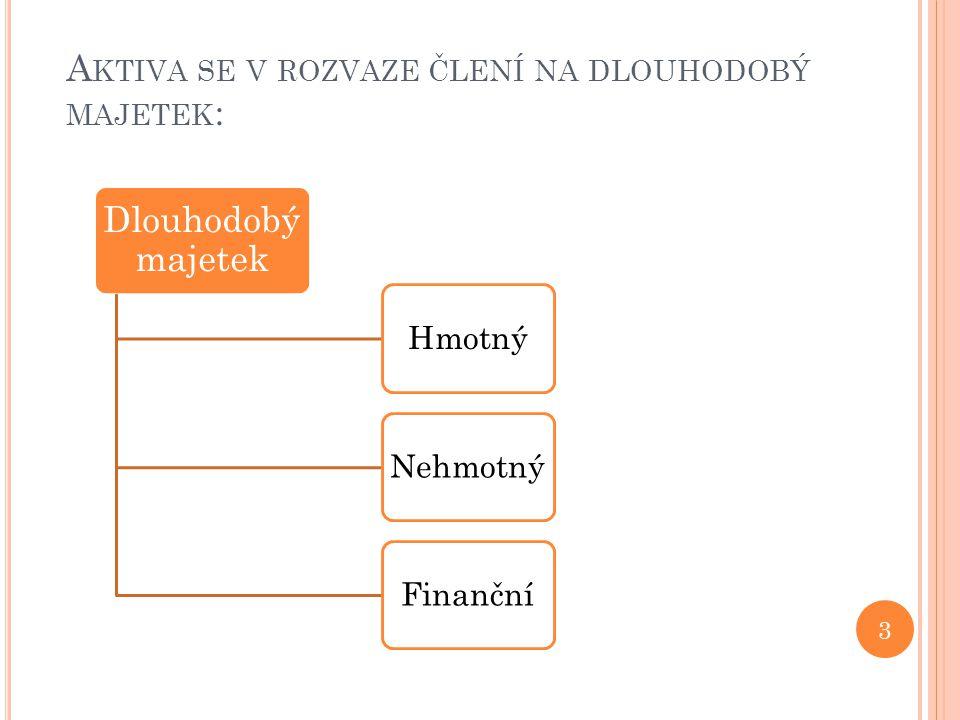 A KTIVA SE V ROZVAZE ČLENÍ NA DLOUHODOBÝ MAJETEK : 3 Dlouhodobý majetek HmotnýNehmotnýFinanční