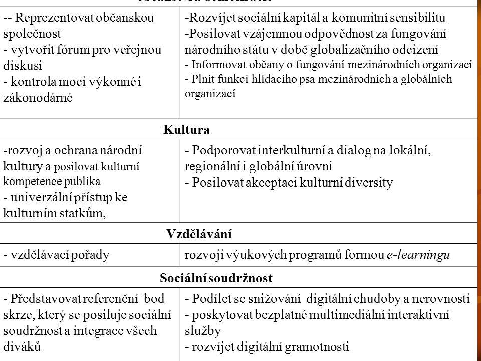 TRADIČNÍ FUNKCE NOVÉ FUNKCE občanství a demokracie -- Reprezentovat občanskou společnost - vytvořit fórum pro veřejnou diskusi - kontrola moci výkonné i zákonodárné -Rozvíjet sociální kapitál a komunitní sensibilitu -Posilovat vzájemnou odpovědnost za fungování národního státu v době globalizačního odcizení - Informovat občany o fungování mezinárodních organizací - Plnit funkci hlídacího psa mezinárodních a globálních organizací Kultura -rozvoj a ochrana národní kultury a posilovat kulturní kompetence publika - univerzální přístup ke kulturním statkům, - Podporovat interkulturní a dialog na lokální, regionální i globální úrovni - Posilovat akceptaci kulturní diversity Vzdělávání - vzdělávací pořadyrozvoji výukových programů formou e-learningu Sociální soudržnost - Představovat referenční bod skrze, který se posiluje sociální soudržnost a integrace všech diváků - Podílet se snižování digitální chudoby a nerovnosti - poskytovat bezplatné multimediální interaktivní služby - rozvíjet digitální gramotnosti