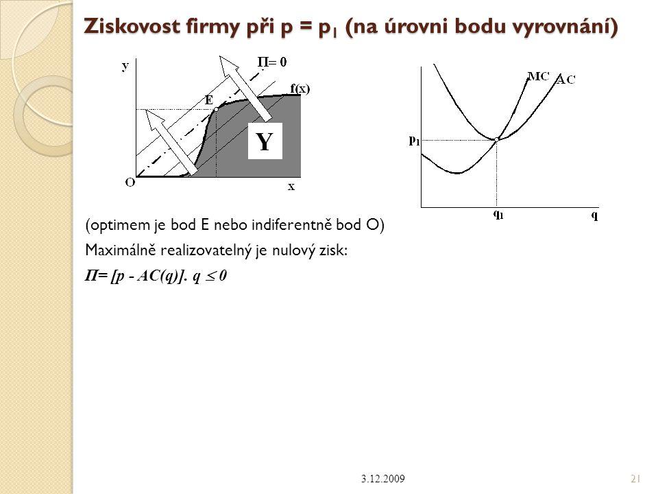 Ziskovost firmy při p = p 1 (na úrovni bodu vyrovnání) (optimem je bod E nebo indiferentně bod O) Maximálně realizovatelný je nulový zisk: Π= [p - AC(
