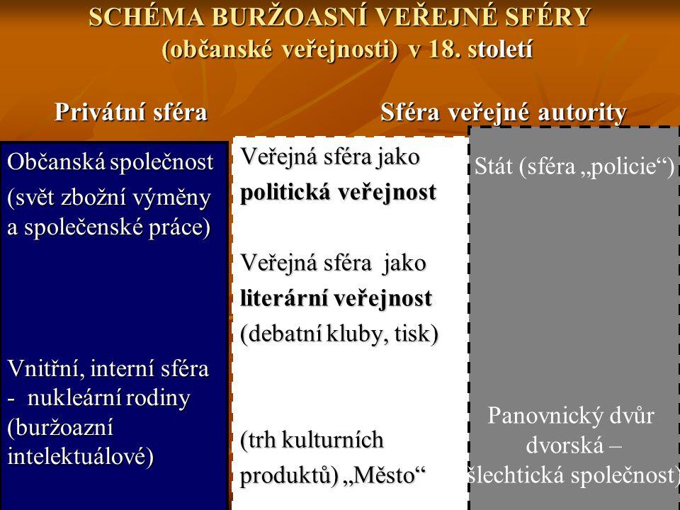 SCHÉMA BURŽOASNÍ VEŘEJNÉ SFÉRY (občanské veřejnosti) v 18. století Privátní sféra Sféra veřejné autority Občanská společnost (svět zbožní výměny a spo
