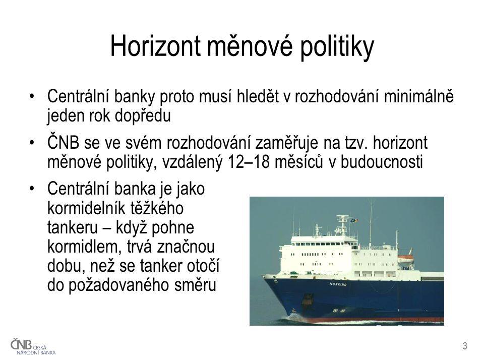 3 Horizont měnové politiky Centrální banky proto musí hledět v rozhodování minimálně jeden rok dopředu ČNB se ve svém rozhodování zaměřuje na tzv.