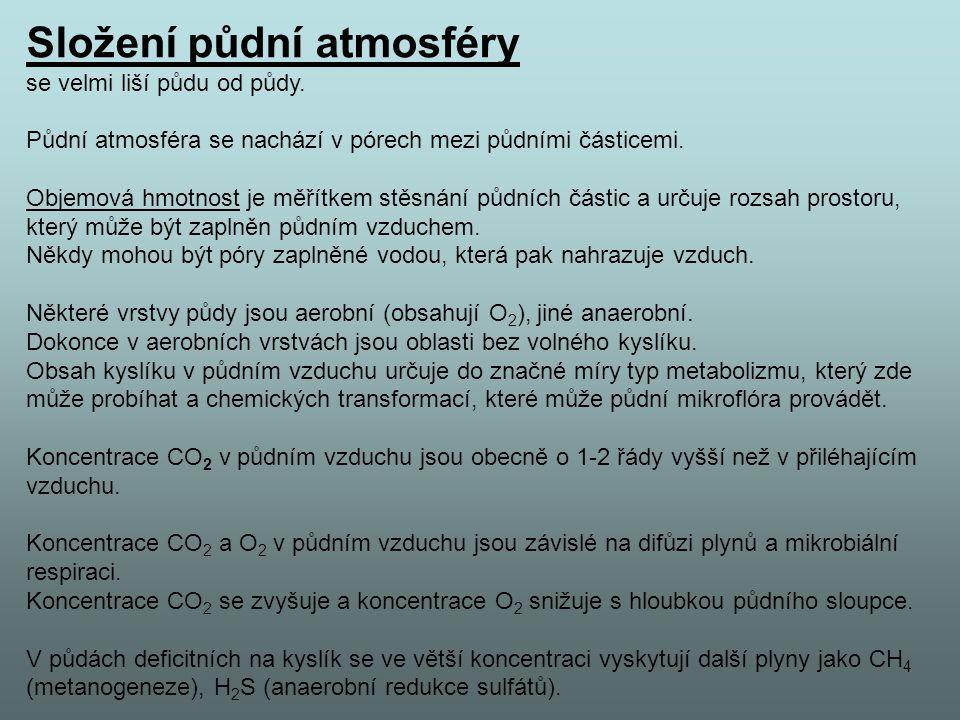 Složení půdní atmosféry se velmi liší půdu od půdy.
