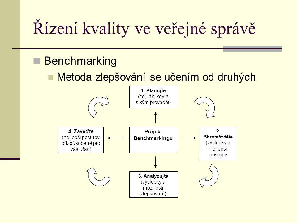 Řízení kvality ve veřejné správě Benchmarking Metoda zlepšování se učením od druhých Projekt Benchmarkingu 1. Plánujte (co, jak, kdy a s kým provádět)