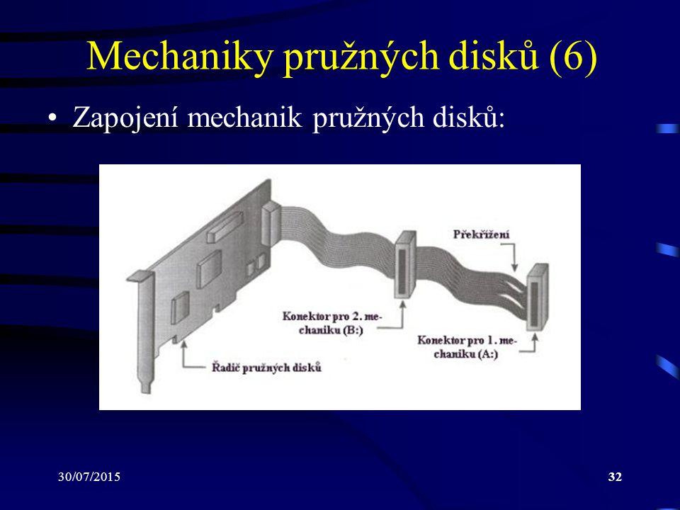 30/07/201532 Mechaniky pružných disků (6) Zapojení mechanik pružných disků: