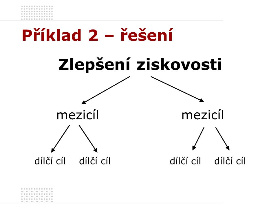 Příklad 2 – řešení Zlepšení ziskovosti mezicíl dílčí cíl dílčí cíl