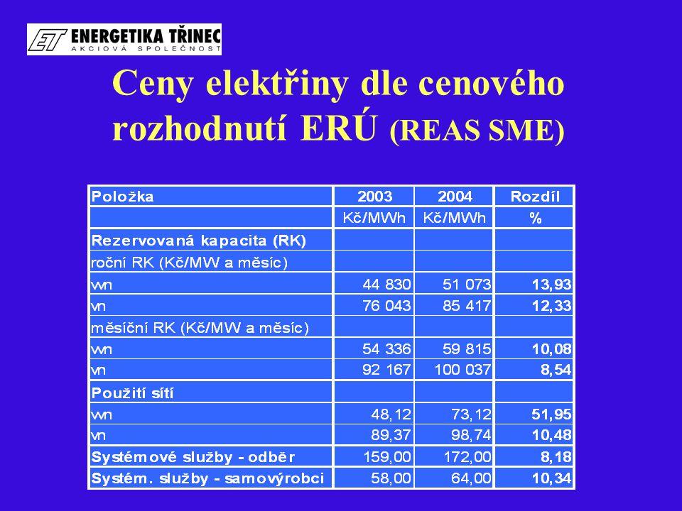 Ceny elektřiny dle cenového rozhodnutí ERÚ (REAS SME)
