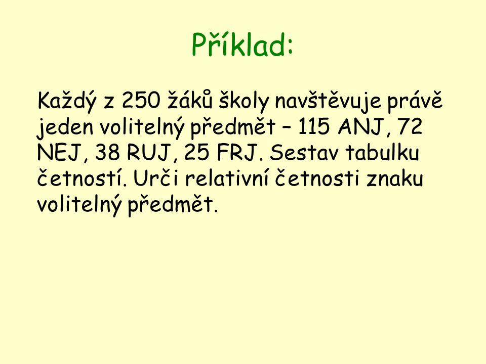Příklad: Každý z 250 žáků školy navštěvuje právě jeden volitelný předmět – 115 ANJ, 72 NEJ, 38 RUJ, 25 FRJ.